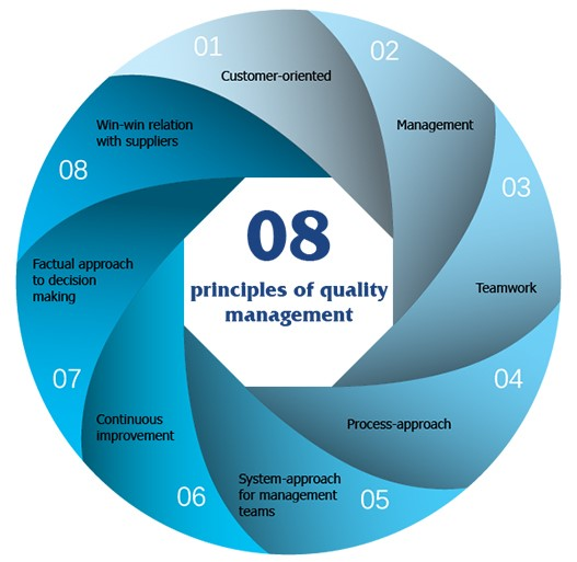 quality management organization paper